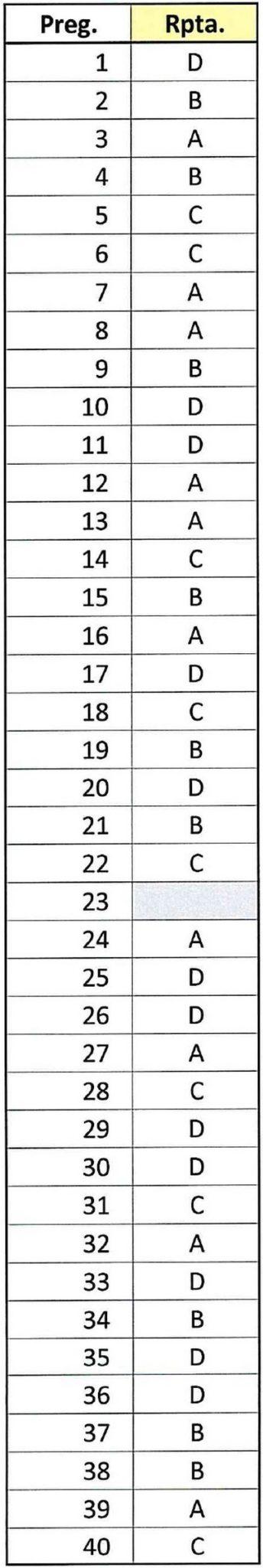 respuestas examen Correos b convocatoria 2018 parte reparto y clasificacion